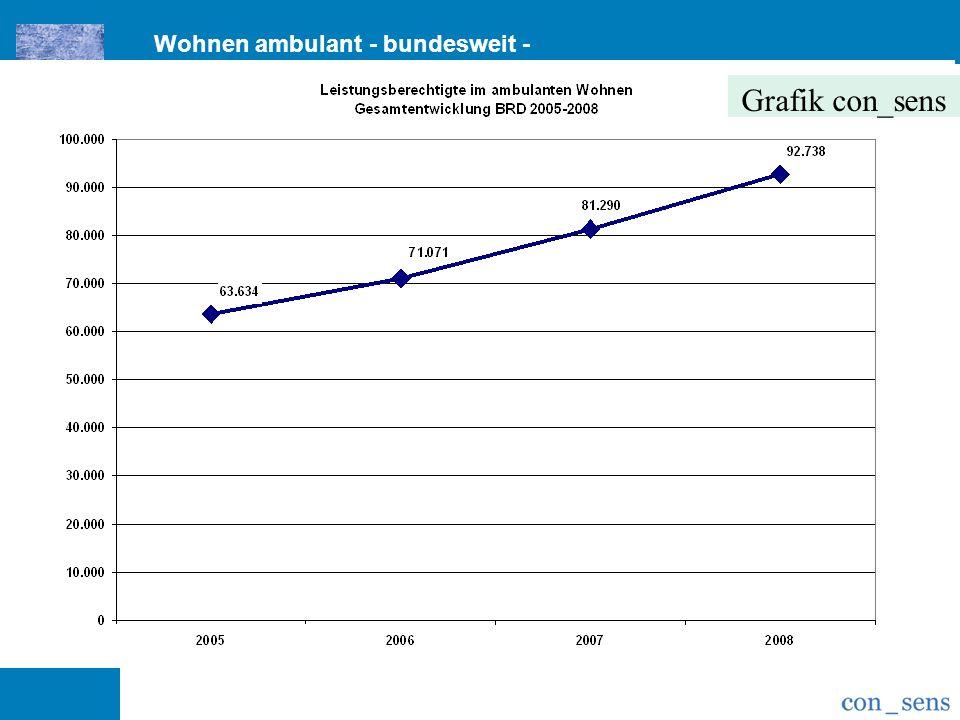 Grafik con_sens Wohnen ambulant - bundesweit -
