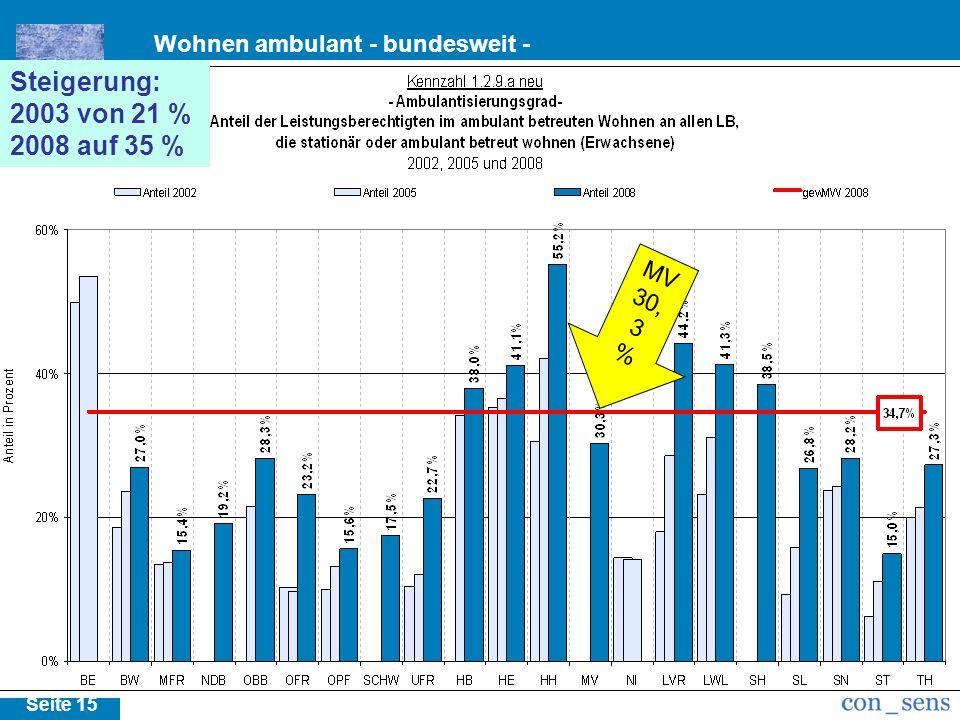 Seite 15 m Steigerung: 2003 von 21 % 2008 auf 35 % MV 30, 3 %