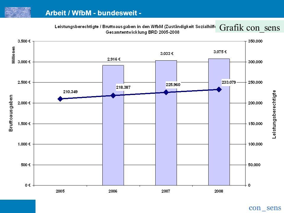 Grafik con_sens Arbeit / WfbM - bundesweit -