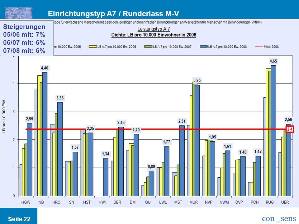 Einrichtungstyp A7 / Runderlass M-V Seite 22 Steigerungen 05/06 mit: 7% 06/07 mit: 6% 07/08 mit: 6%