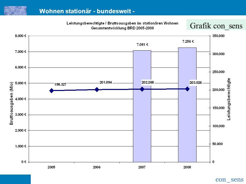 Grafik con_sens Wohnen stationär - bundesweit -