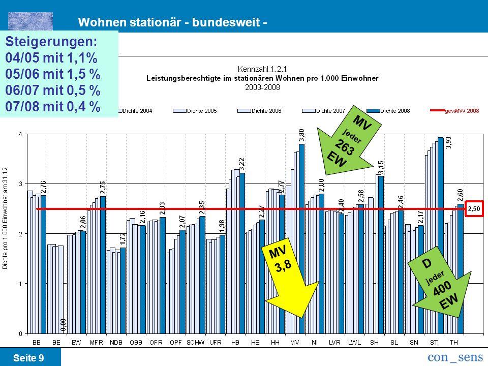 Seite 9 m Steigerungen: 04/05 mit 1,1% 05/06 mit 1,5 % 06/07 mit 0,5 % 07/08 mit 0,4 % MV 3,8 MV jeder 263 EW D jeder 400 EW