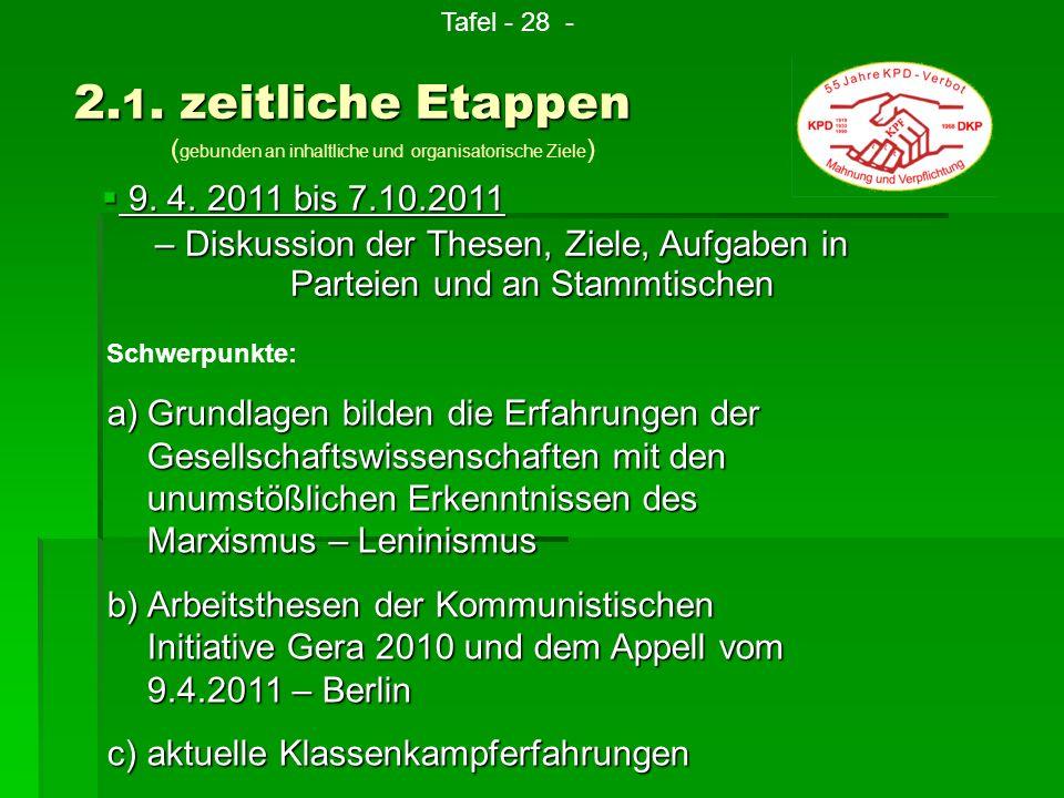 9. 4. 2011 bis 7.10.2011 9. 4. 2011 bis 7.10.2011 – Diskussion der Thesen, Ziele, Aufgaben in Parteien und an Stammtischen Schwerpunkte: a)G rundlagen