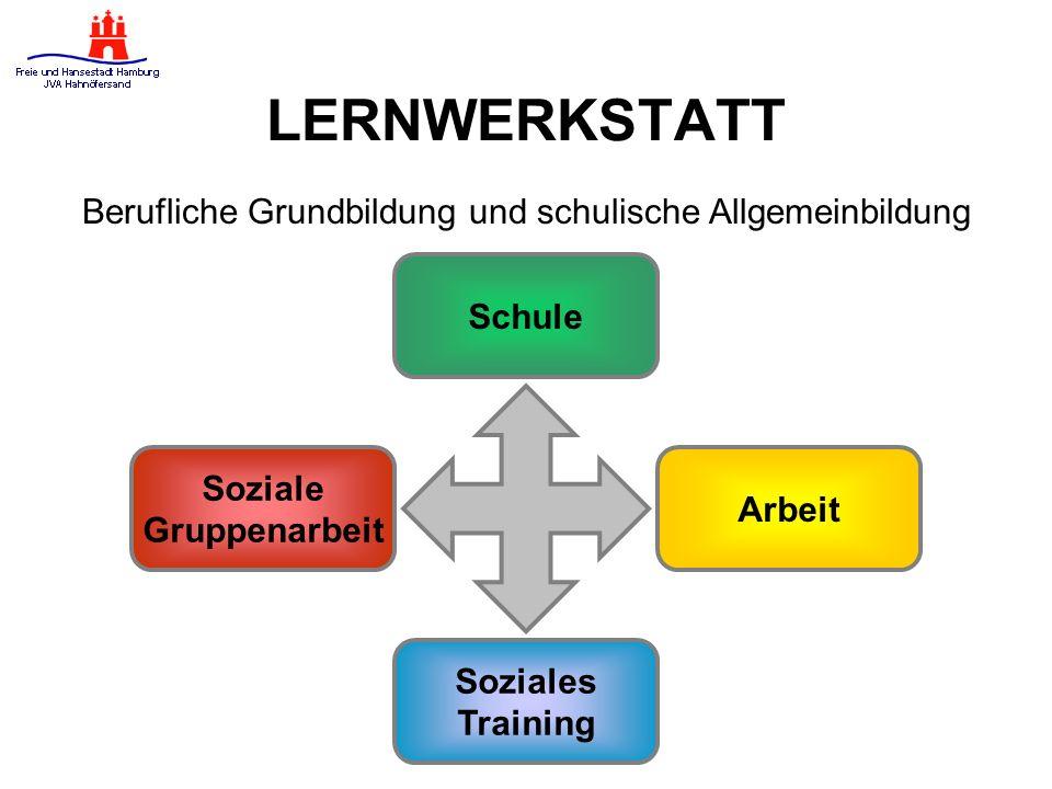 LERNWERKSTATT Berufliche Grundbildung und schulische Allgemeinbildung Schule Soziale Gruppenarbeit Soziales Training Arbeit