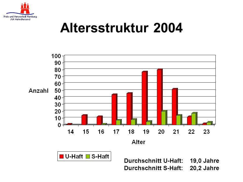 Altersstruktur 2004 Durchschnitt U-Haft: 19,0 Jahre Durchschnitt S-Haft: 20,2 Jahre