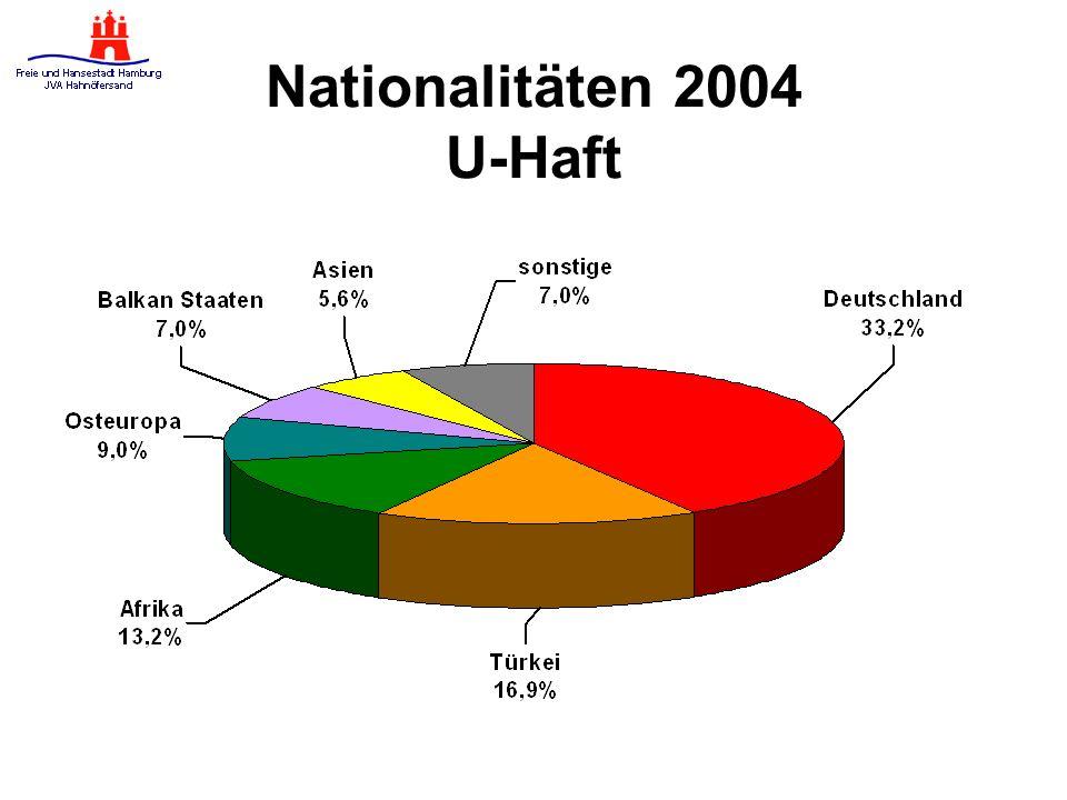 Nationalitäten 2004 U-Haft