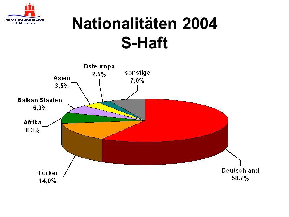 Nationalitäten 2004 S-Haft