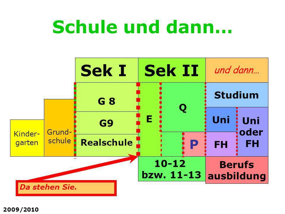 Schule und dann… 2009/2010 Sek IISek I 10-12 bzw. 11-13 E Kinder- garten Grund- schule G 8 Realschule P Uni oder FH Uni FH Studium Berufs ausbildung Q