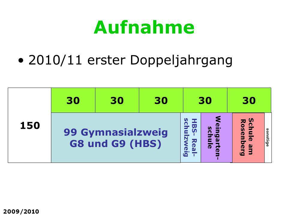 Aufnahme 2010/11 erster Doppeljahrgang 2009/2010 150 30 99 Gymnasialzweig G8 und G9 (HBS) sonstige Schule am Rosenberg Weingarten- schule HBS- Real- s