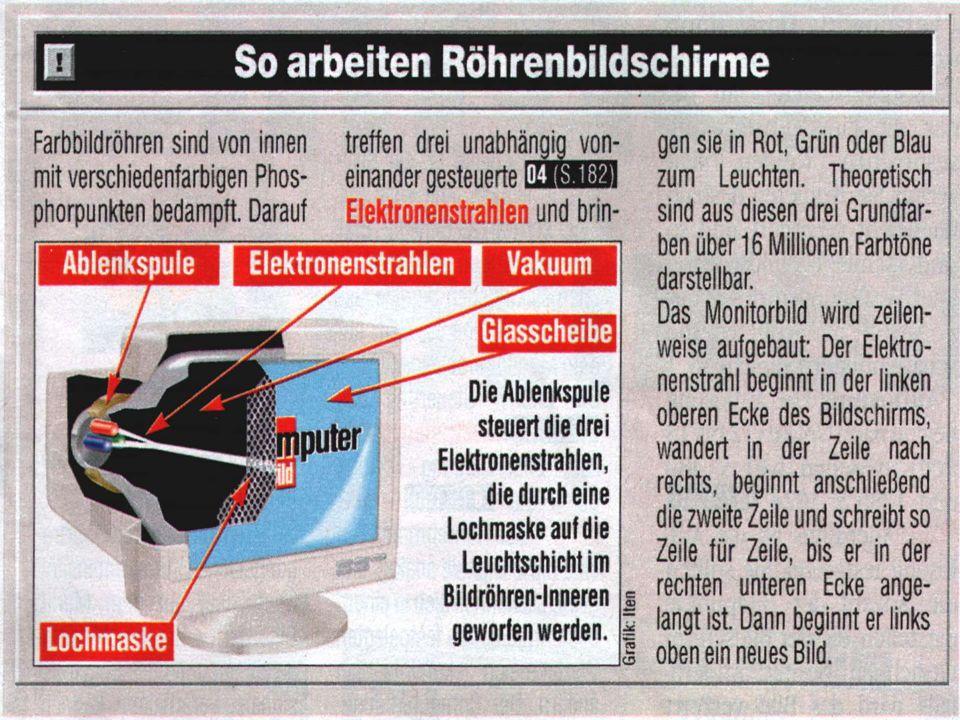 Röhrenbildschirm entscheidender Vorteil: entscheidender Nachteil: sehr schwer (ein 21 Monitor wiegt ø 35 kg) sehr tief (ein 21 Monitor hat eine Tiefe