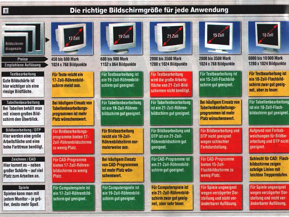 Was ist die richtige Bildschirmgröße? Beim Kauf eines Bildschirmes/ Monitors sollte man überlegen, welche Anwendungen man hauptsächlich ausführt! Für