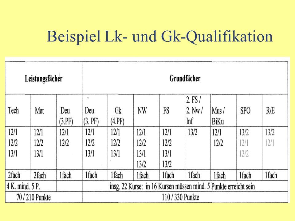 Qualifikation in den Grundfächern Folgende Kurse müssen verbindlich eingebracht werden: - 12/1, 12/2 und 13/1 aus dem 3. und 4. Prüfungsfach; - alle 4