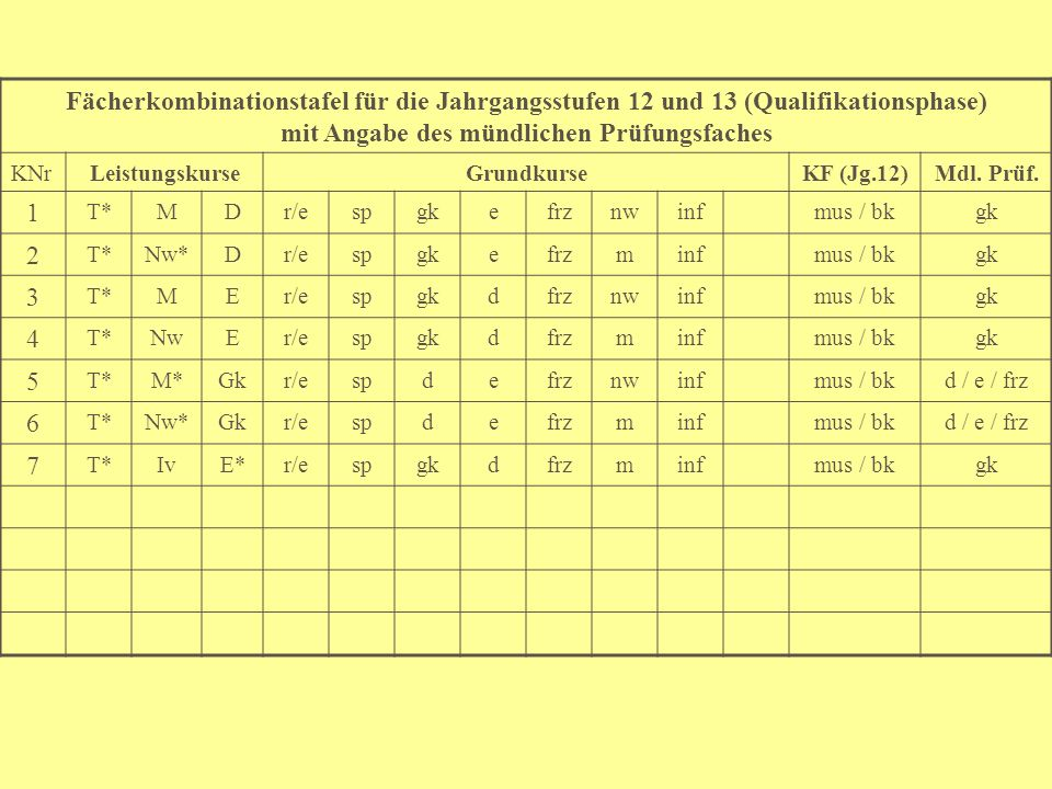 Fächerkombinationstafel für die Jahrgangsstufen 12 und 13 (Qualifikationsphase) mit Angabe des mündlichen Prüfungsfaches KNrLeistungskurseGrundkurseKF (Jg.12)Mdl.