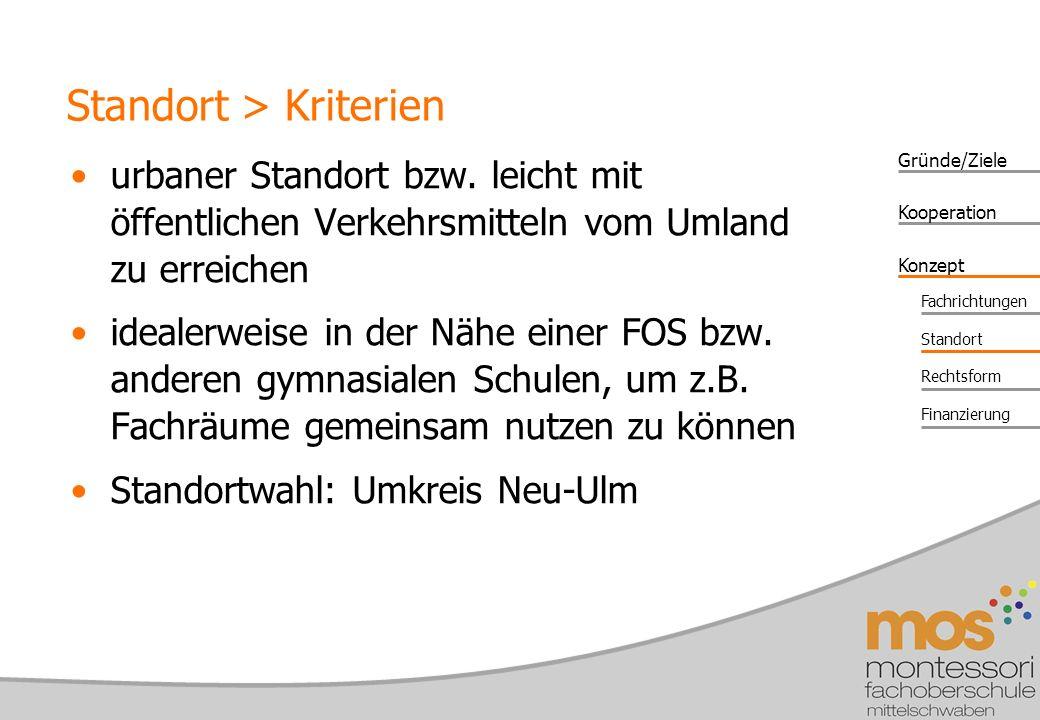 Gründe/Ziele Konzept Kooperation Fachrichtungen Standort Rechtsform Finanzierung urbaner Standort bzw.