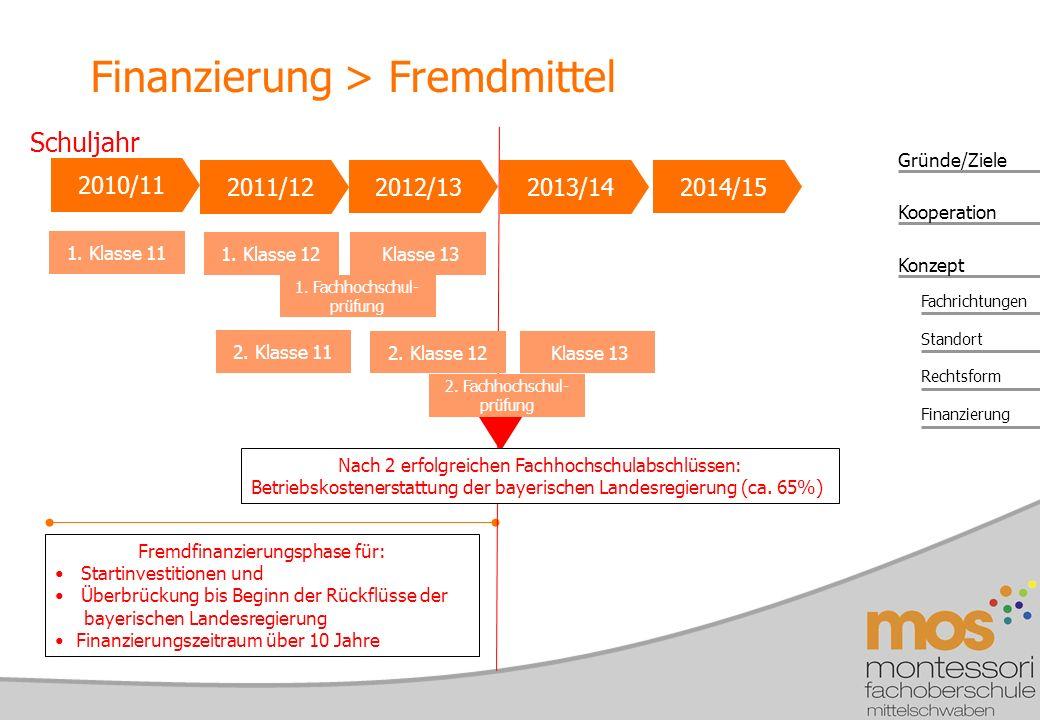 Gründe/Ziele Konzept Kooperation Fachrichtungen Standort Rechtsform Finanzierung 2010/11 1.