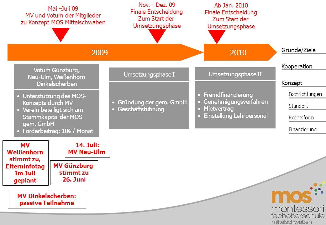 Gründe/Ziele Konzept Kooperation Fachrichtungen Standort Rechtsform Finanzierung 2009 Votum Günzburg, Neu-Ulm, Weißenhorn Dinkelscherben Umsetzungsphase II Nov.