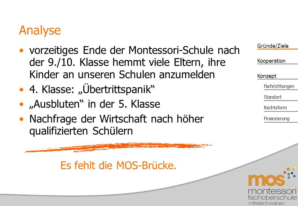 Gründe/Ziele Konzept Kooperation Fachrichtungen Standort Rechtsform Finanzierung Analyse vorzeitiges Ende der Montessori-Schule nach der 9./10.