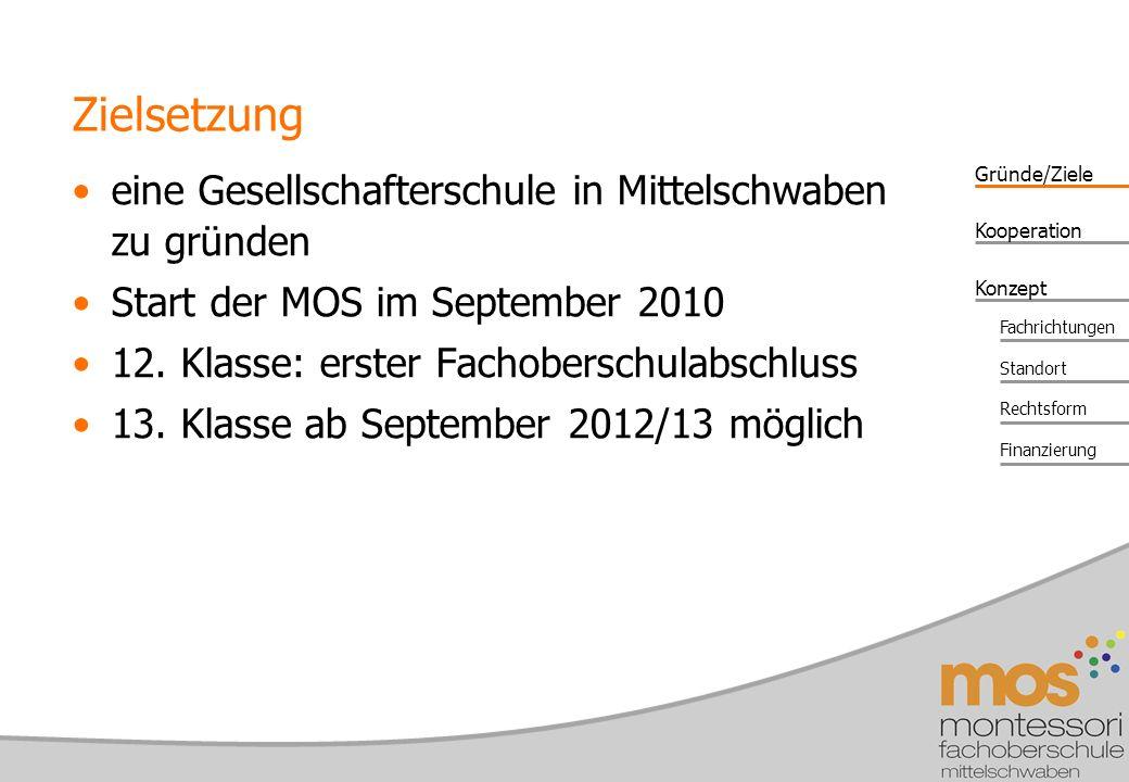 Gründe/Ziele Konzept Kooperation Fachrichtungen Standort Rechtsform Finanzierung eine Gesellschafterschule in Mittelschwaben zu gründen Start der MOS im September 2010 12.