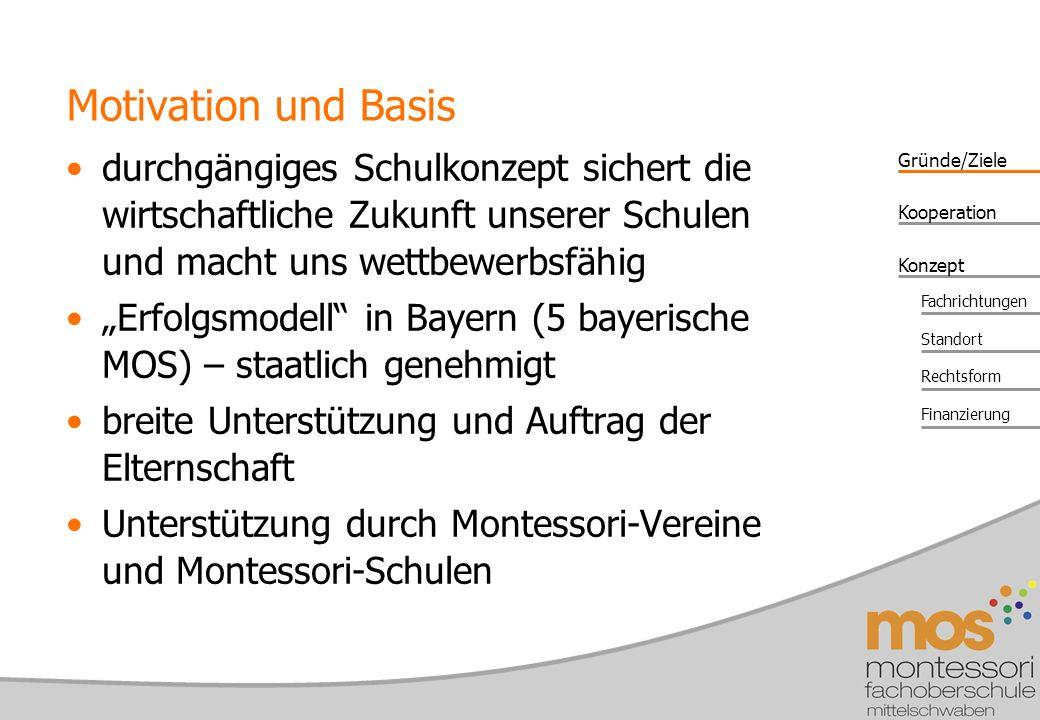 Gründe/Ziele Konzept Kooperation Fachrichtungen Standort Rechtsform Finanzierung Motivation und Basis durchgängiges Schulkonzept sichert die wirtschaftliche Zukunft unserer Schulen und macht uns wettbewerbsfähig Erfolgsmodell in Bayern (5 bayerische MOS) – staatlich genehmigt breite Unterstützung und Auftrag der Elternschaft Unterstützung durch Montessori-Vereine und Montessori-Schulen