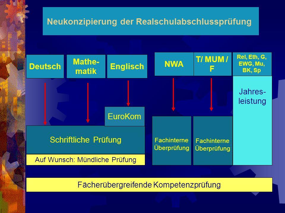 Neukonzipierung der Realschulabschlussprüfung T/ MUM / F Auf Wunsch: Mündliche Prüfung Rel, Eth, G, EWG, Mu, BK, Sp Jahres- leistung Deutsch Schriftli