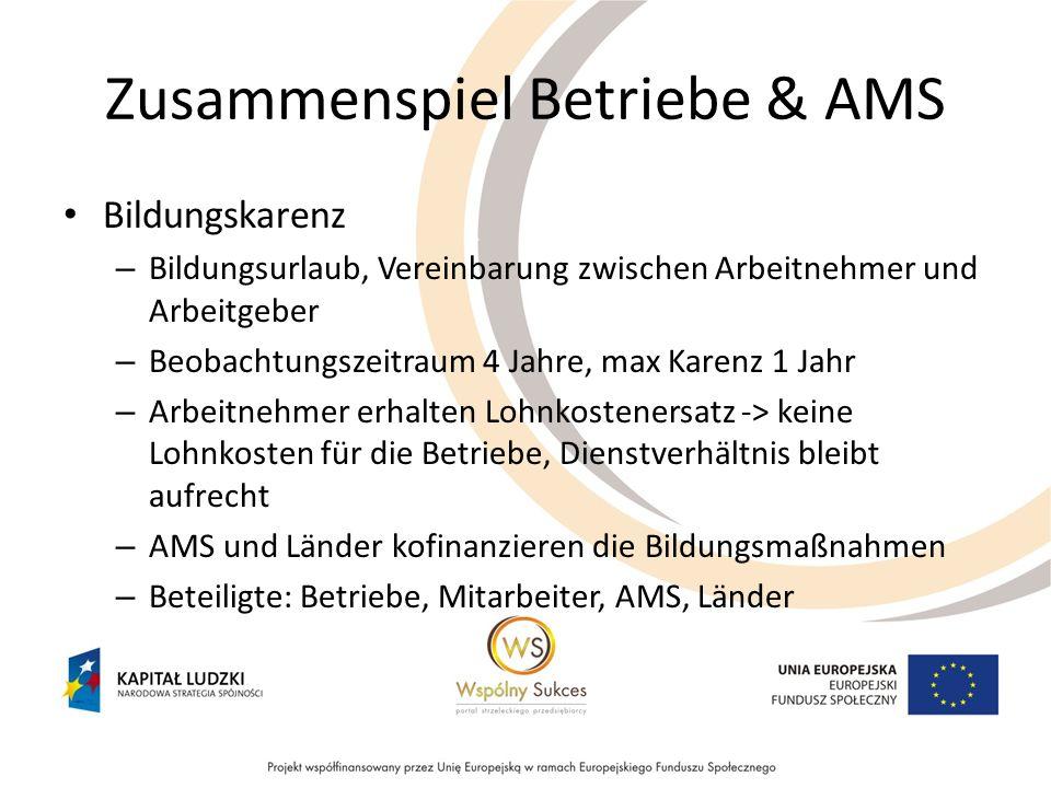 Zusammenspiel Betriebe & AMS Bildungskarenz – Bildungsurlaub, Vereinbarung zwischen Arbeitnehmer und Arbeitgeber – Beobachtungszeitraum 4 Jahre, max K