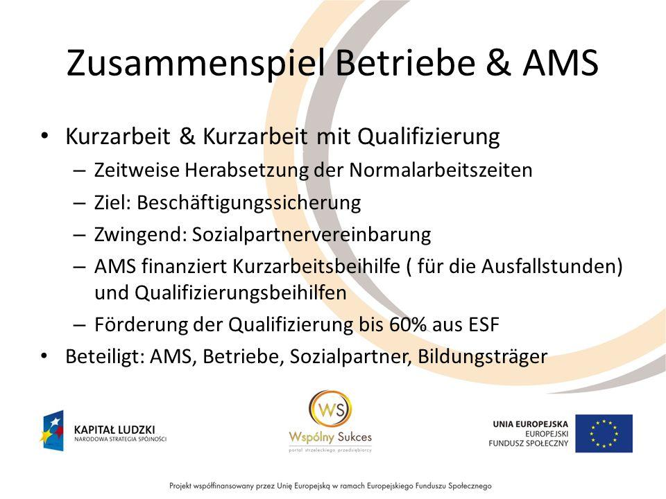 Zusammenspiel Betriebe & AMS Kurzarbeit & Kurzarbeit mit Qualifizierung – Zeitweise Herabsetzung der Normalarbeitszeiten – Ziel: Beschäftigungssicheru