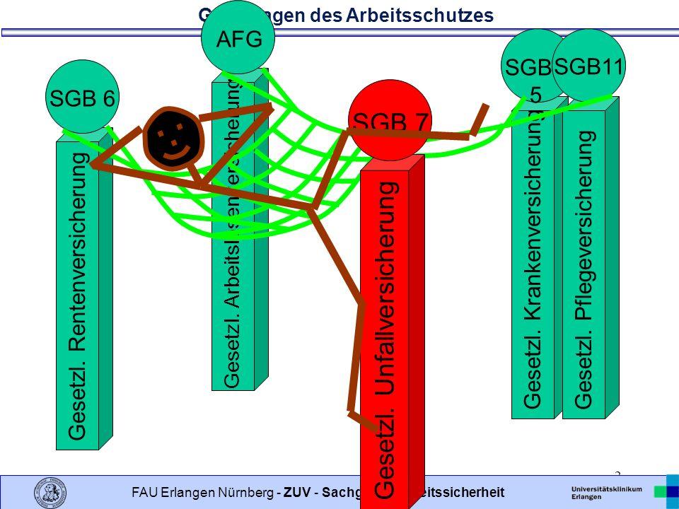 Grundlagen des Arbeitsschutzes 62 FAU Erlangen Nürnberg - ZUV - Sachgebiet Arbeitssicherheit UVV GUV V A1 Allgemeine Vorschriften (1)Die Zahl der nach § 22 SGB VII zu bestellenden Sicherheitsbeauftragten ergibt sich aus der Anlage 1 zu dieser Unfallverhütungsvorschrift.