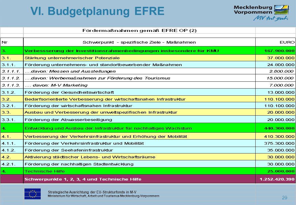 Strategische Ausrichtung der EU-Strukturfonds in M-V Ministerium für Wirtschaft, Arbeit und Tourismus Mecklenburg-Vorpommern 29 VI. Budgetplanung EFRE