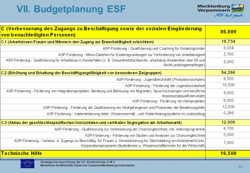 Strategische Ausrichtung der EU-Strukturfonds in M-V Ministerium für Wirtschaft, Arbeit und Tourismus Mecklenburg-Vorpommern 32 VII. Budgetplanung ESF