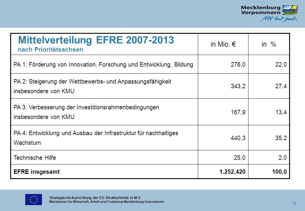 Strategische Ausrichtung der EU-Strukturfonds in M-V Ministerium für Wirtschaft, Arbeit und Tourismus Mecklenburg-Vorpommern 6 Mittelverteilung EFRE 2