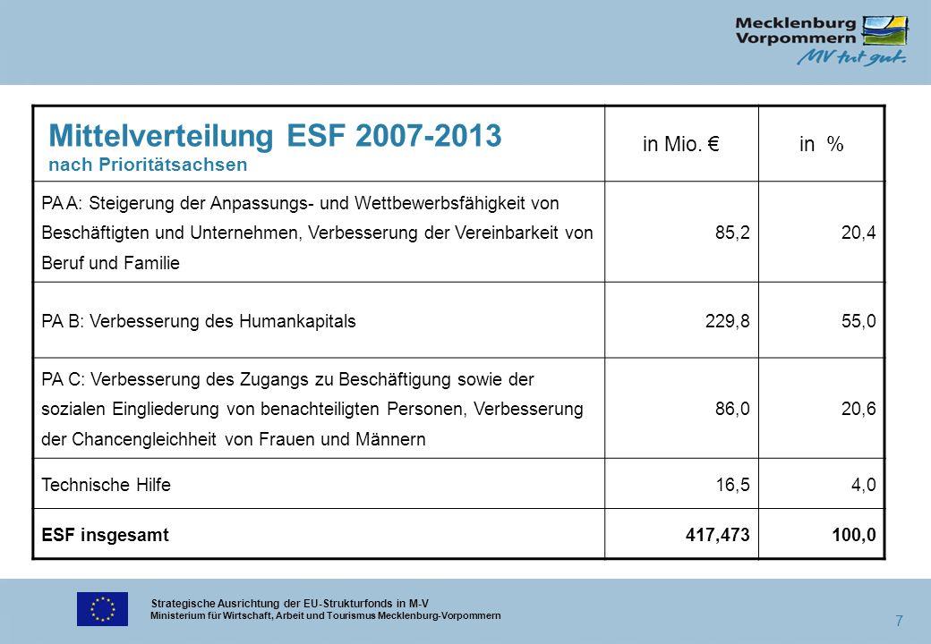Strategische Ausrichtung der EU-Strukturfonds in M-V Ministerium für Wirtschaft, Arbeit und Tourismus Mecklenburg-Vorpommern 7 Mittelverteilung ESF 20
