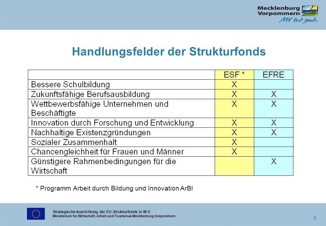 Strategische Ausrichtung der EU-Strukturfonds in M-V Ministerium für Wirtschaft, Arbeit und Tourismus Mecklenburg-Vorpommern 8 Handlungsfelder der Str