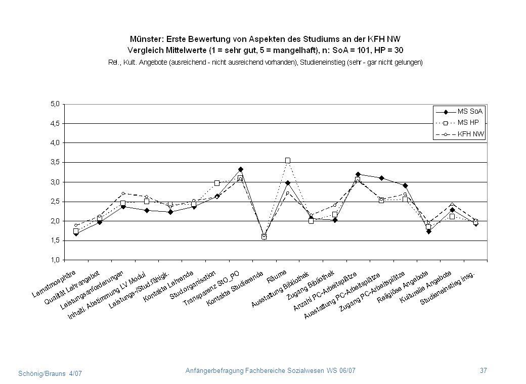 Schönig/Brauns 4/07 37Anfängerbefragung Fachbereiche Sozialwesen WS 06/07