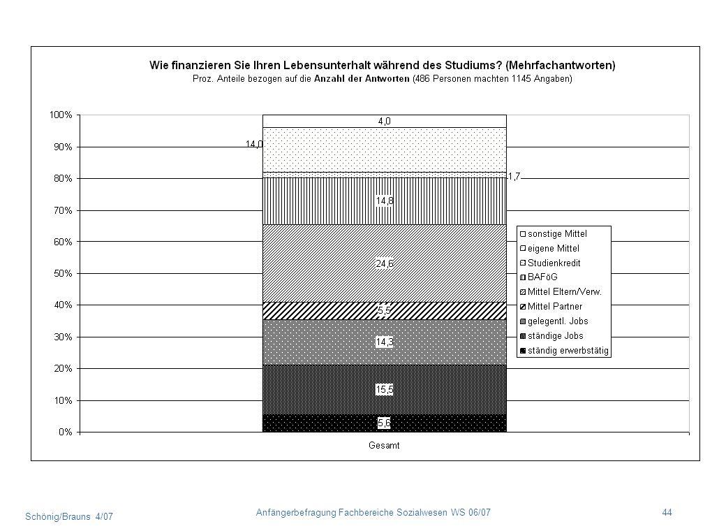 Schönig/Brauns 4/07 44Anfängerbefragung Fachbereiche Sozialwesen WS 06/07