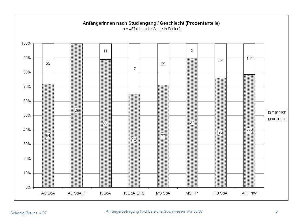 Schönig/Brauns 4/07 56Anfängerbefragung Fachbereiche Sozialwesen WS 06/07 Vereinbarkeit Studium und Familie Der Anteil von Studierenden mit Kindern oder pflegebedürftigen Angehörigen liegt im Durchschnitt bei 17 % und schwankt in den BASA-Regelstudiengängen zwischen 6 % und 14 % (Köln bzw.