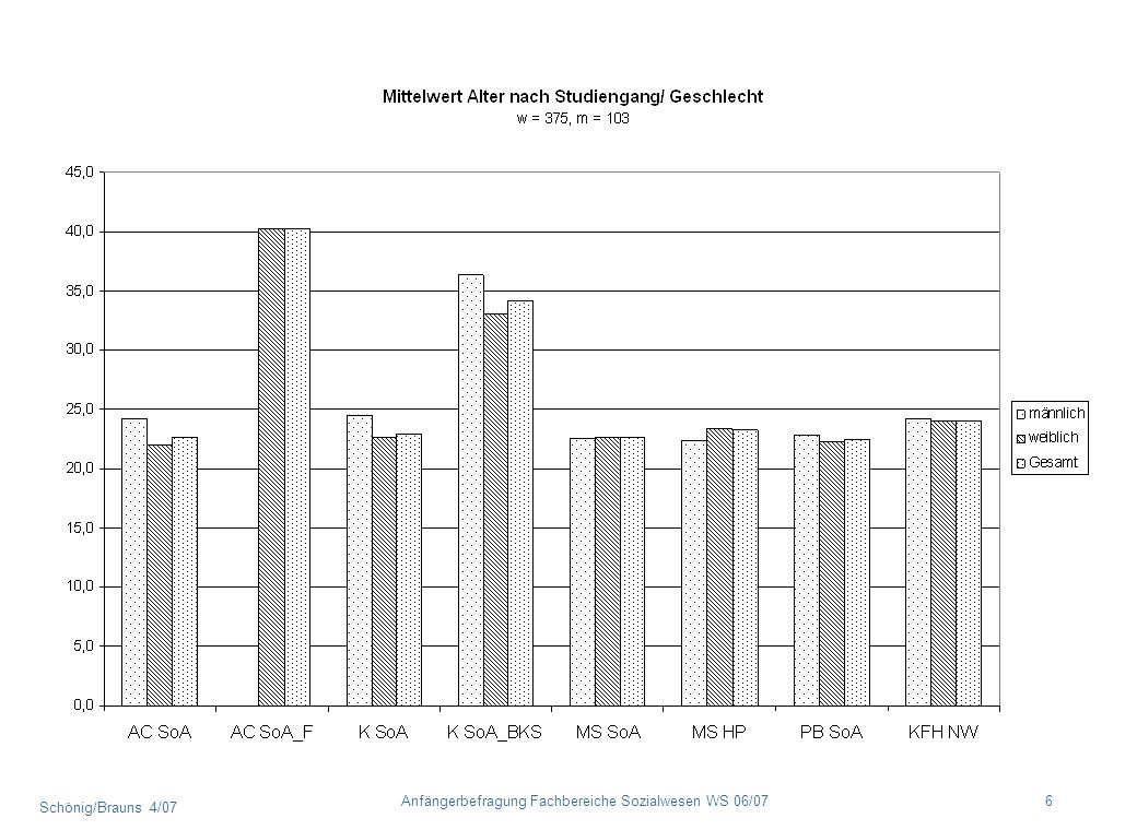 Schönig/Brauns 4/07 7Anfängerbefragung Fachbereiche Sozialwesen WS 06/07 Werdegang Von den Befragten gaben im Durchschnitt 55 % die allgemeine oder fachgebundene Hochschulreife als Zugangsberechtigung an.
