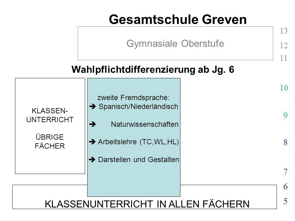 Wahlpflichtdifferenzierung ab Jg. 6 KLASSENUNTERRICHT IN ALLEN FÄCHERN 5 6 Gesamtschule Greven 7 8 9 10 11 12 13 Gymnasiale Oberstufe KLASSEN- UNTERRI