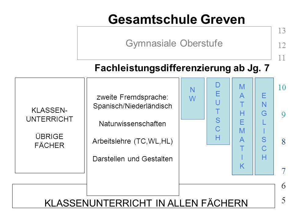 Fachleistungsdifferenzierung ab Jg. 7 KLASSENUNTERRICHT IN ALLEN FÄCHERN 5 6 Gesamtschule Greven ENGLISCHENGLISCH MATHEMATIKMATHEMATIK 7 8 9 10 11 12