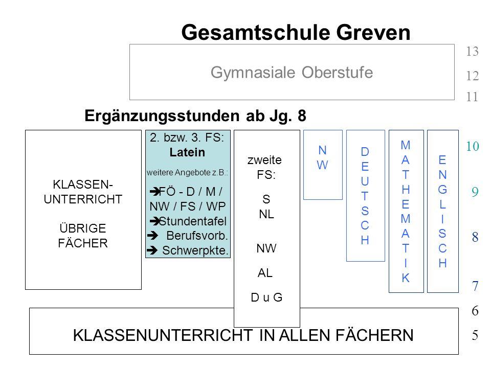Ergänzungsstunden ab Jg. 8 KLASSENUNTERRICHT IN ALLEN FÄCHERN 5 6 Gesamtschule Greven ENGLISCHENGLISCH MATHEMATIKMATHEMATIK 7 8 9 10 11 12 13 Gymnasia