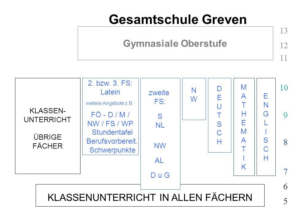 KLASSENUNTERRICHT IN ALLEN FÄCHERN 5 6 Gesamtschule Greven ENGLISCHENGLISCH MATHEMATIKMATHEMATIK 7 8 9 10 11 12 13 Gymnasiale Oberstufe KLASSEN- UNTER