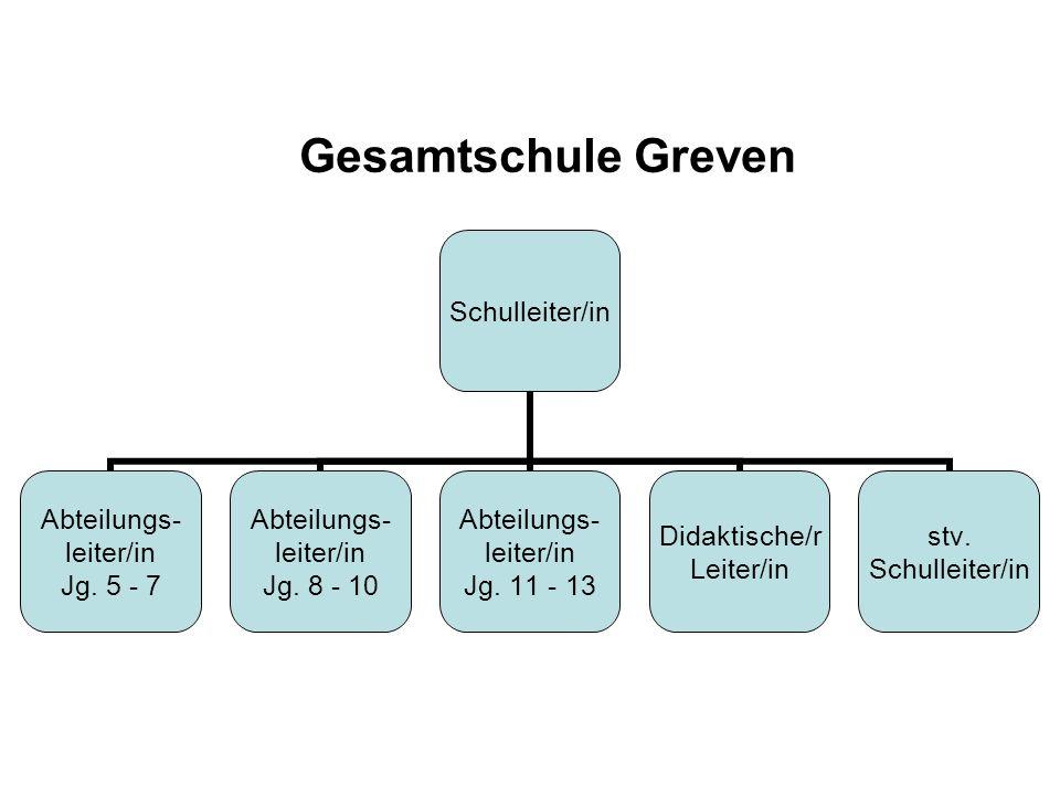 Gesamtschule Greven Schulleiter/in Abteilungs- leiter/in Jg. 5 - 7 Abteilungs- leiter/in Jg. 8 - 10 Abteilungs- leiter/in Jg. 11 - 13 Didaktische/r Le