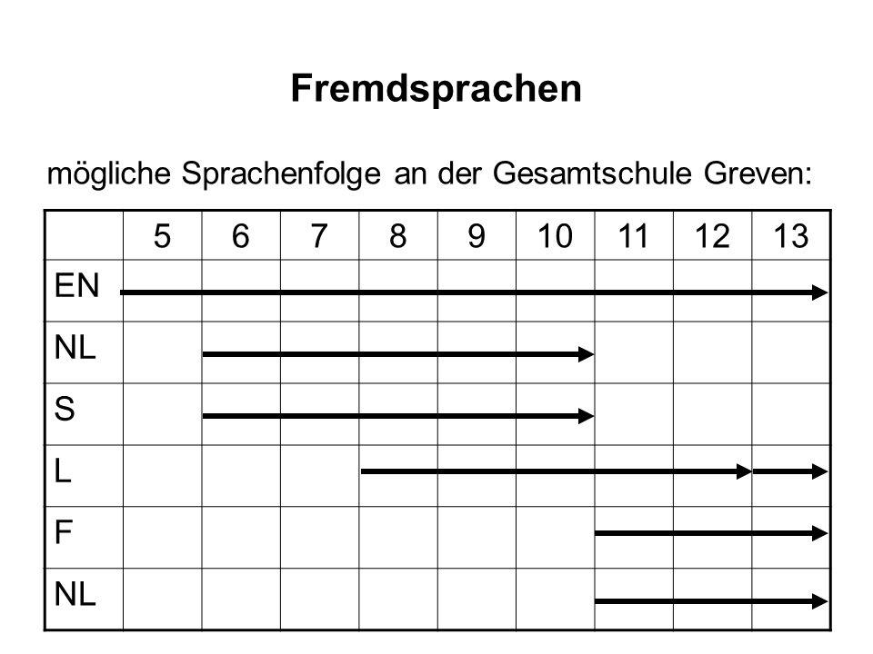 Fremdsprachen mögliche Sprachenfolge an der Gesamtschule Greven: 5678910111213 EN NL S L F