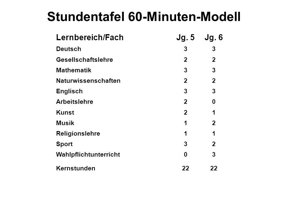 Stundentafel 60-Minuten-Modell Lernbereich/FachJg. 5Jg. 6 Deutsch33 Gesellschaftslehre22 Mathematik33 Naturwissenschaften22 Englisch33 Arbeitslehre20
