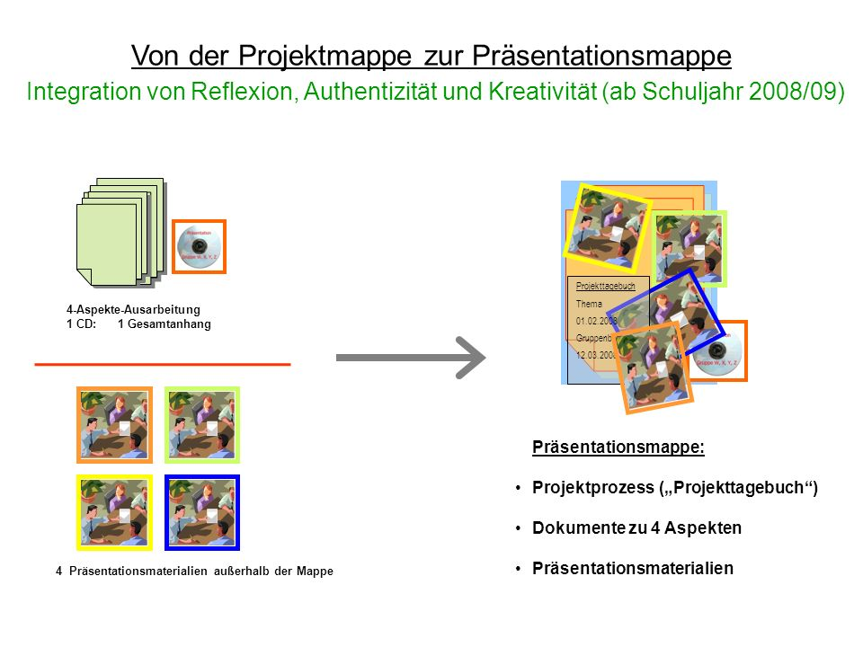 4-Aspekte-Ausarbeitung 1 CD: 1 Gesamtanhang Von der Projektmappe zur Präsentationsmappe Integration von Reflexion, Authentizität und Kreativität (ab S