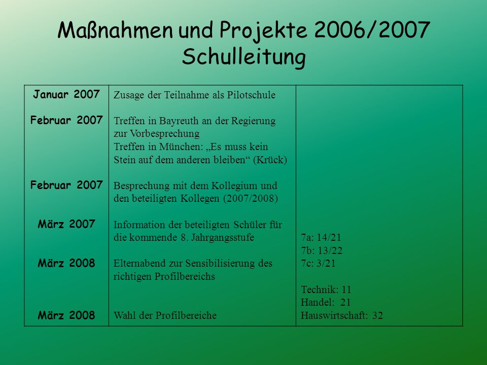 Maßnahmen und Projekte 2006/2007 Schulleitung Januar 2007 Februar 2007 März 2007 März 2008 Zusage der Teilnahme als Pilotschule Treffen in Bayreuth an der Regierung zur Vorbesprechung Treffen in München: Es muss kein Stein auf dem anderen bleiben (Krück) Besprechung mit dem Kollegium und den beteiligten Kollegen (2007/2008) Information der beteiligten Schüler für die kommende 8.