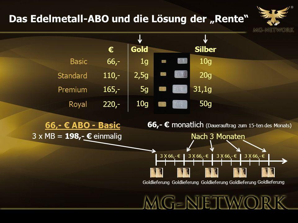 Das Edelmetall-ABO und die Lösung der Rente 3 x MB = 198,- einmalig GoldSilber 1g 2,5g 5g 10g 20g 31,1g 50g Nach 3 Monaten 3 X 66,- Goldlieferung 66,-