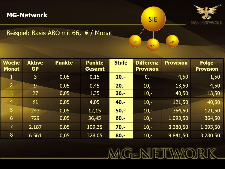 Woche Monat Aktive GP PunktePunkte Gesamt StufeDifferenz Provision ProvisionFolge Provision 1 2 3 4 5 6 7 8 MG-Network 3 9 27 243 81 729 2.187 0,05 0,