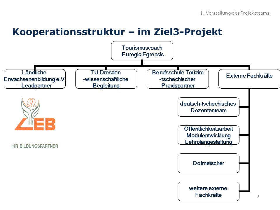 1. Vorstellung des Projektteams Kooperationsstruktur – im Ziel3-Projekt 3