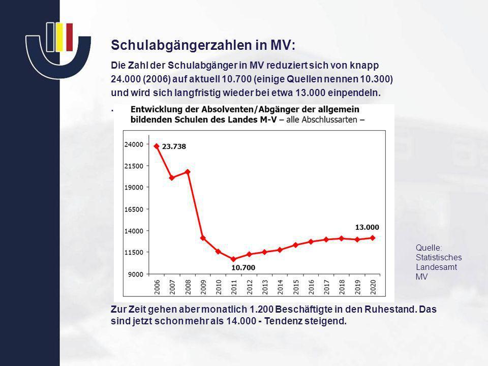 Schulabgängerzahlen in MV: Die Zahl der Schulabgänger in MV reduziert sich von knapp 24.000 (2006) auf aktuell 10.700 (einige Quellen nennen 10.300) u