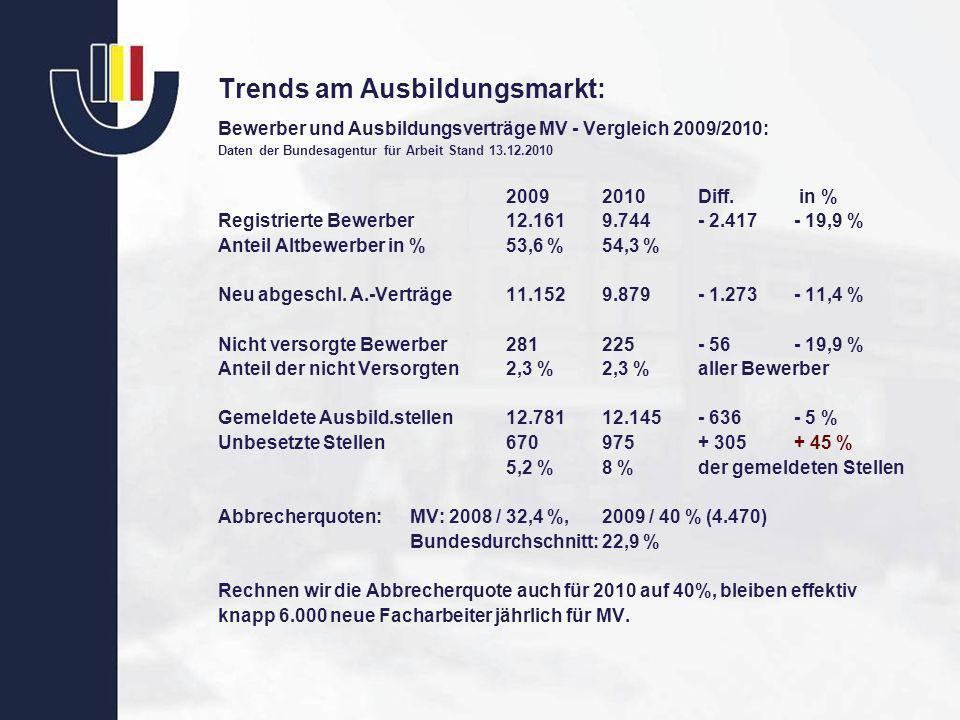 Trends am Ausbildungsmarkt: Bewerber und Ausbildungsverträge MV - Vergleich 2009/2010: Daten der Bundesagentur für Arbeit Stand 13.12.2010 20092010Dif